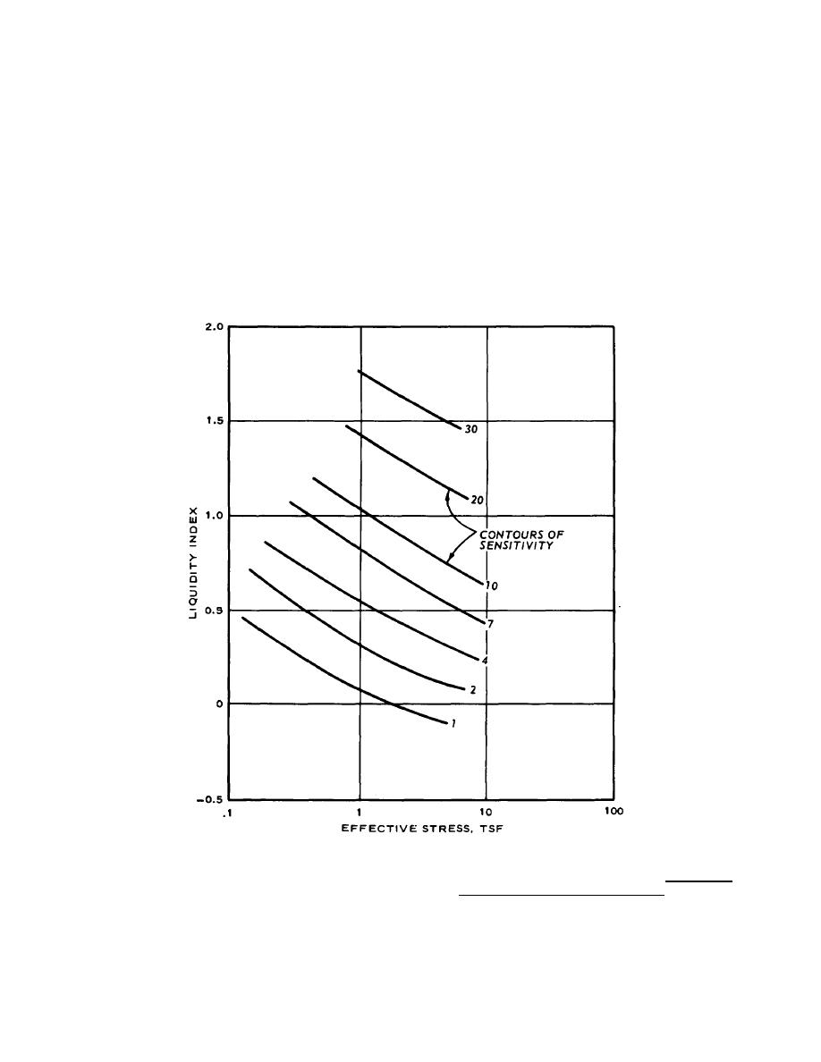 relationship between drained and undrained shear strength of silty