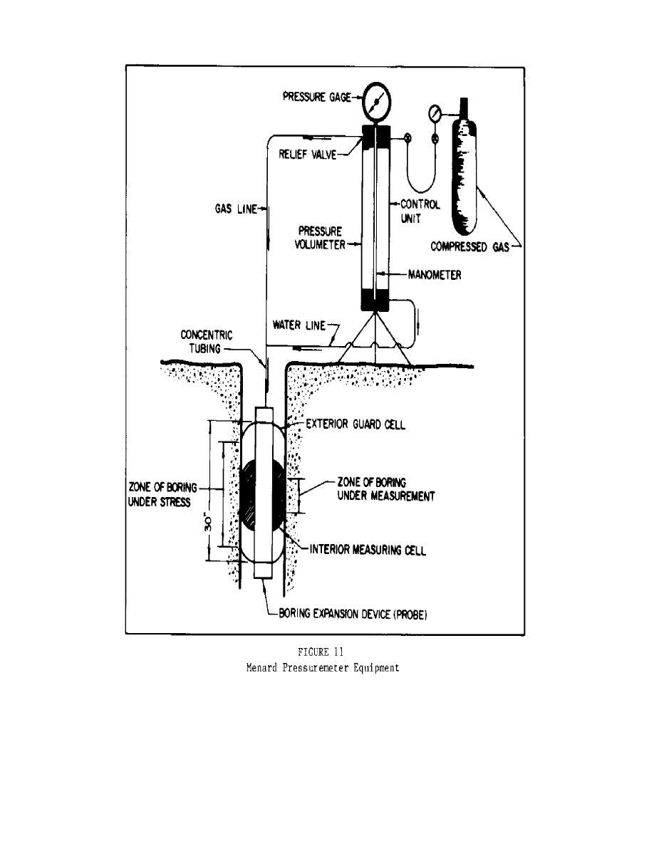 Figure 11. Menard Pressuremeter Equipment