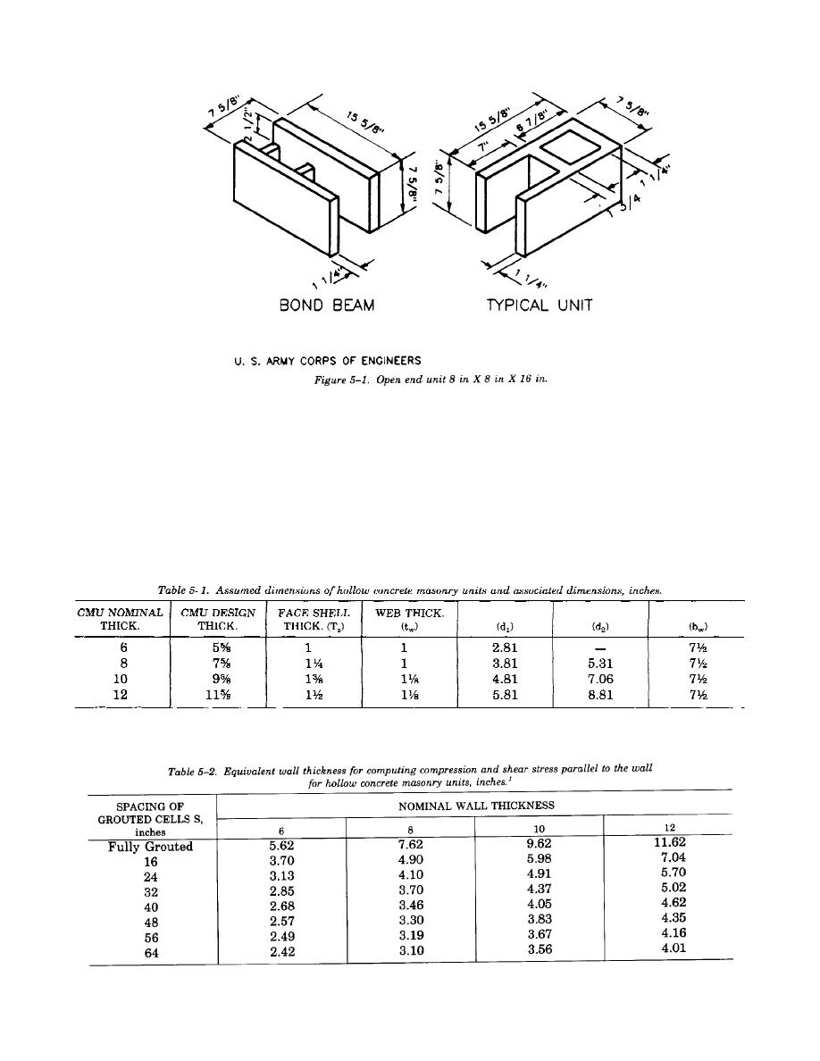 Table 5 1 Assumed Dimensions Of Hollow Concrete Masonry